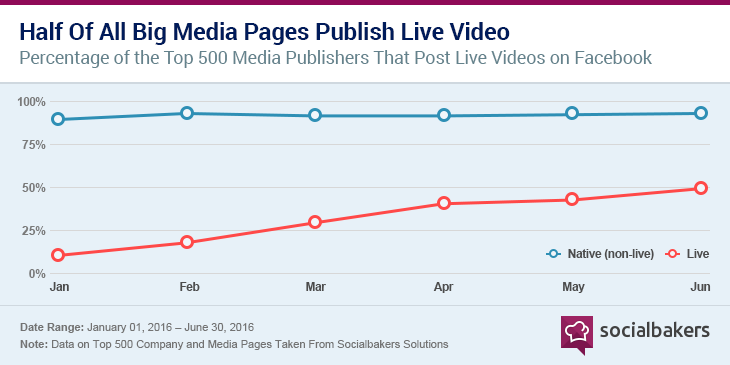 50 percent of all big media pages publish live video